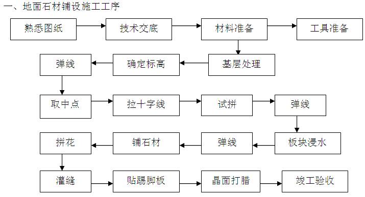[陕西]酒店室内装饰工程施工组织设计(150页)_3