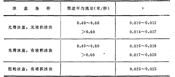 水力计算手册pdf格式(水利水电设计必备工具书)_2