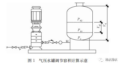 新规范下消防给水稳压设备如何选用安装?