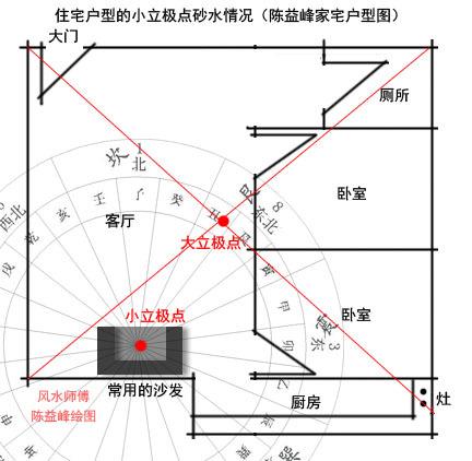 陈益峰:金锁玉关风水实践中如何立极_4