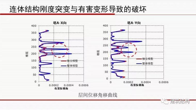 华东院总工周建龙:从抗震概念设计到基于破坏模式的设计_48