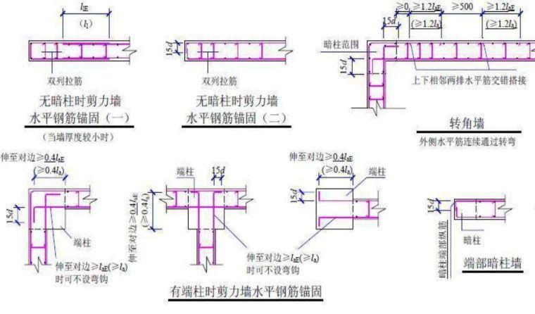 現場墻、板、梁鋼筋連接施工要點及常見問題_17