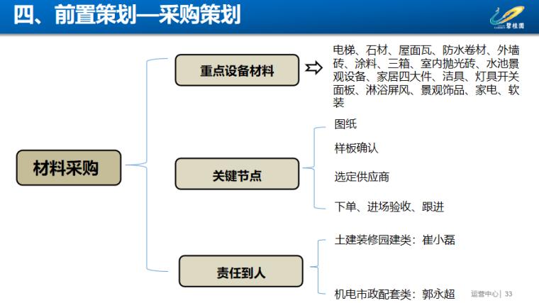 知名地产项目工程策划汇报PPT-前置策划—采购策划