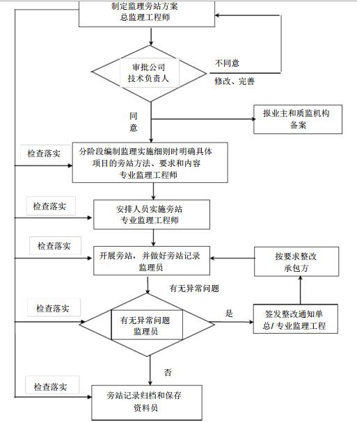 [安徽]社会医疗服务中心项目监理大纲(404页)