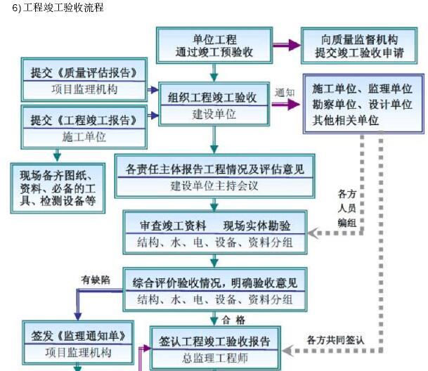 [成都]大型市政桥梁工程监理规划(202页,图文丰富)_6