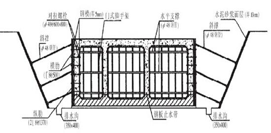 《城市地下空间建设新技术》课件(附50个动画)-综合管沟模板组装图