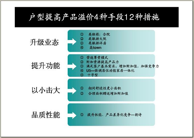 房地产设计管理基本流程及审控要点(图文并茂)-户型提高产品溢价4种手段12种措施