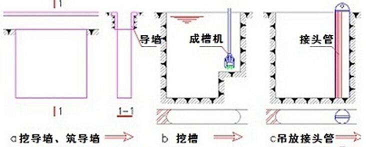 深基础地下连续墙槽段接头的选用原则?