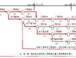 郑州市电业局110kv黄河变电站土建工程施工网络进度计划及劳动力