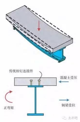 多层砌体房屋抗震横墙的间距是多少?