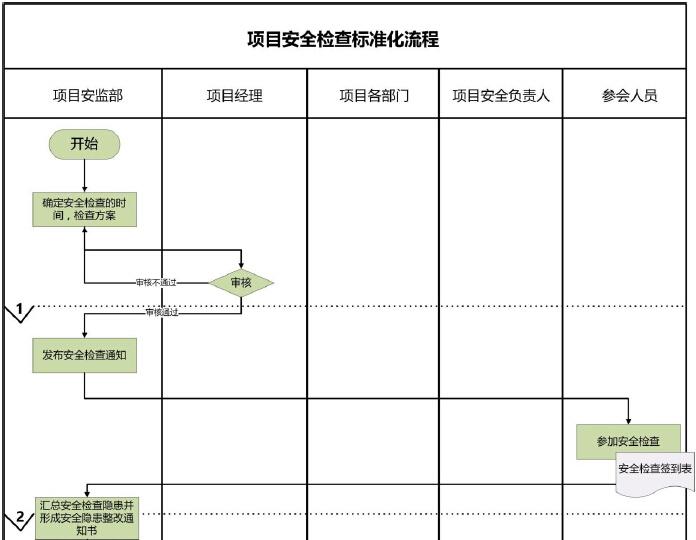 建筑工程项目标准化安全管理手册(附多图)