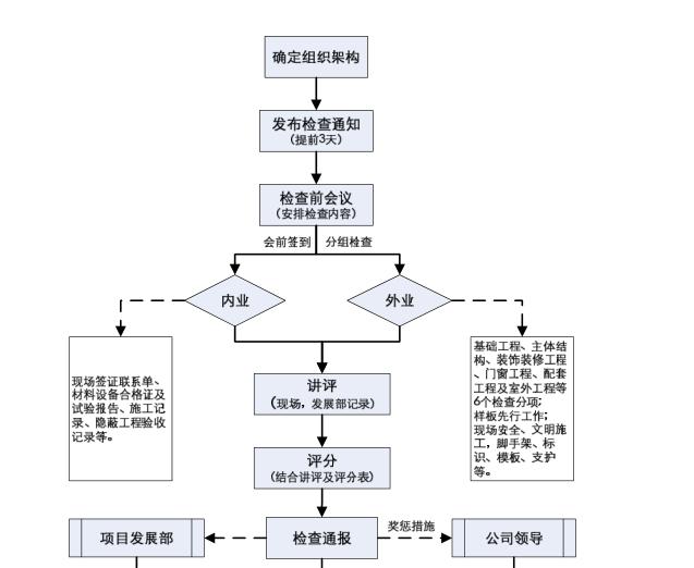 建筑工程质量管理手册(共126页)