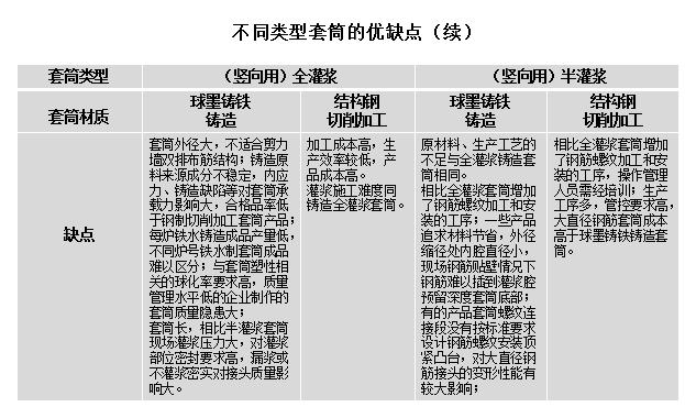 [中冶]套筒灌浆连接技术的施工与质量控制(共64页)