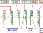 山东建筑工程消耗量定额应用指南(工程量计算的审查-定额应用)