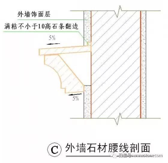 干挂石材、湿贴文化石、GRC装修施工细节_29