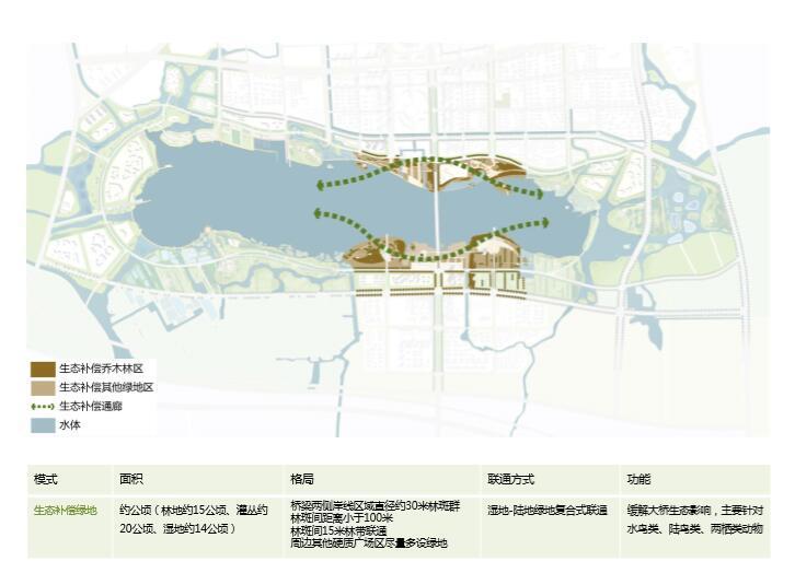 钱资湖景观概念规划设计方案文本-生态补偿区
