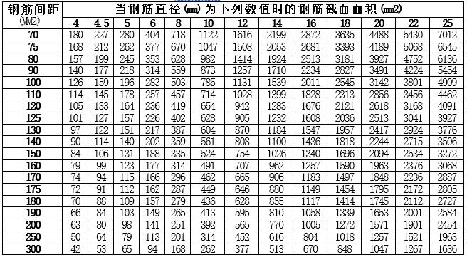 混凝土结构设计资料表_2