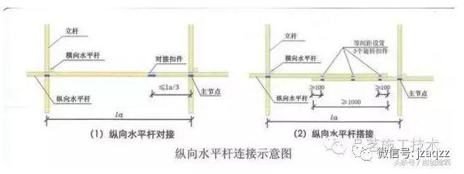 外脚手架方案编写必懂基本常识