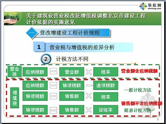 [北京]2016年建筑业营改增建设工程计价依据实施意见宣贯讲义