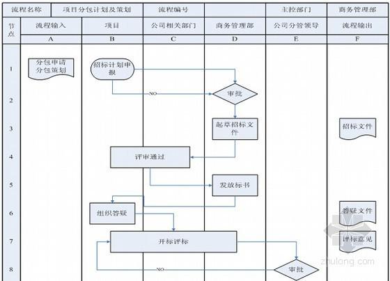 [山西]城市公路投融资加EPC项目投标文件(307页)-项目分包管理计划及策划流程图