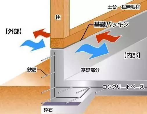 日本房子为什么震不倒?拆开来,看的更清楚!_6