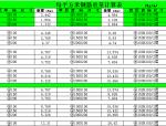 每平米钢筋重量计算表(excel)