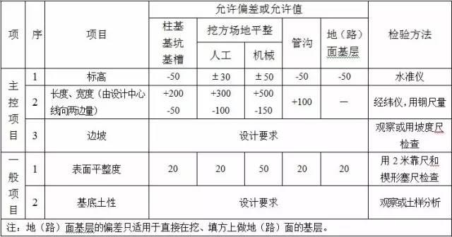 收藏:土方工程施工质量监理实施细则_2