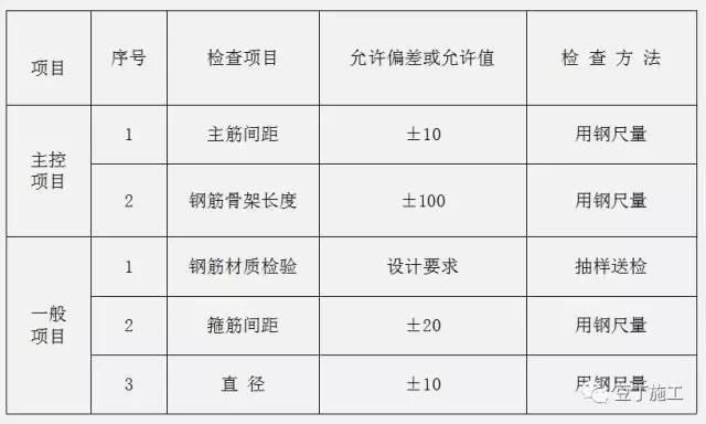 钻孔灌注桩全流程施工要点总结(含现场各岗位职责及通病防治)_8
