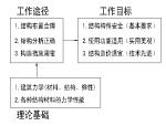 建筑结构设计流程及要点(52页ppt)