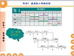 建筑施工进度计划编制及网络计划的编写(149页,讲解详细)