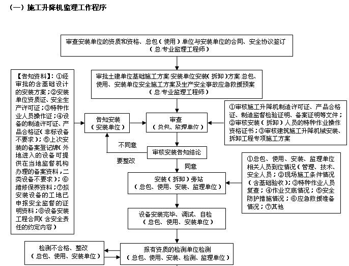 施工升降机安装监理实施细则(2017年版范本)