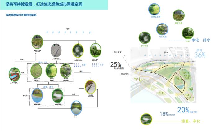"""[湖北]""""海绵城市""""汉派文化核心绿轴生态滨江商业核心区景观设计方案_9"""