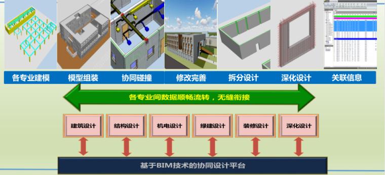 装配式建筑BIM全过程应用
