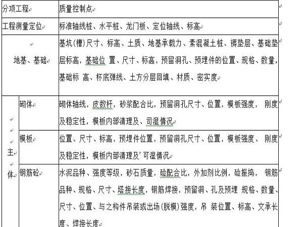 质量保障措施Word版(共161页)