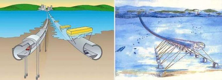 我国启动悬浮隧道工程技术研究VS阿基米德桥_3