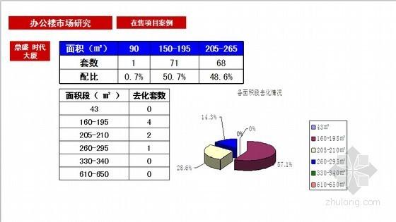[浙江]城市综合体项目前期策划报告(案例分析 121页)