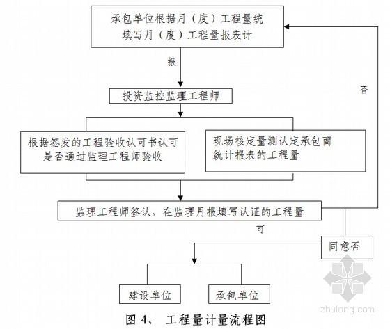 [浙江]公寓工程监理大纲(包含土建、安装、装修等)