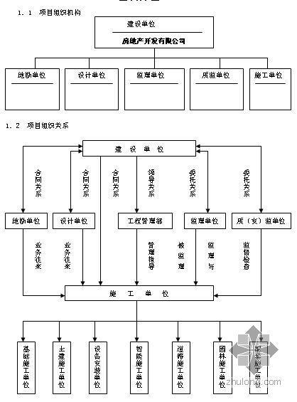 房地产开发工程管理制度流程