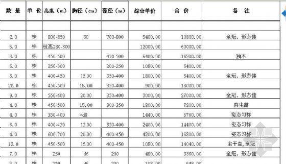 [江苏]某花园园林景观工程预算书