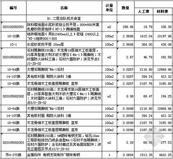 [浙江]办公楼室内装修工程工程量清单综合单价分析表