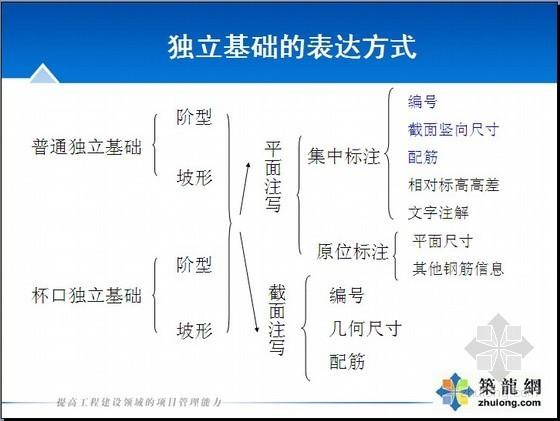 06G101-6平法规则详解课件(图集学习)