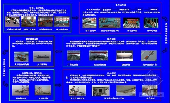 [广东]著名跨海大桥桥梁工程钢箱梁制造新工艺及关键技术解读(图文并茂)-钢箱梁制造新工