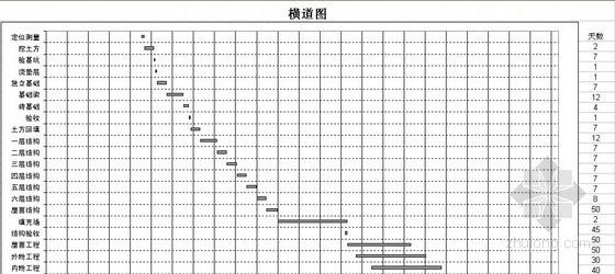 [安徽]住宅楼建筑工程投标书(含工程量计算及图纸)