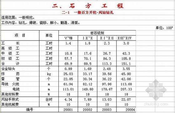 2007版四川省水利水电建筑工程预算定额(全套)