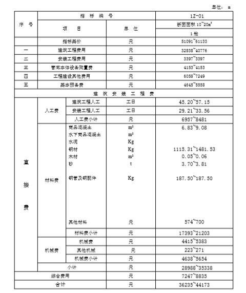 管廊造价估算(实例超全表)_4