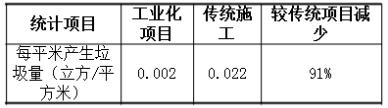 装配式建筑造价案例分析_5