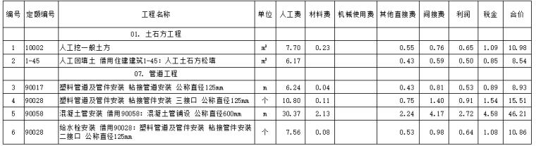 肥城市中央财政农业水价综合改革和农田水利维护养护项目实施方案_5