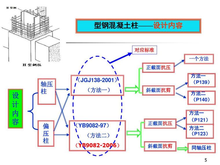 钢-混凝土组合结构之型钢混凝土柱(PDF,共80页)