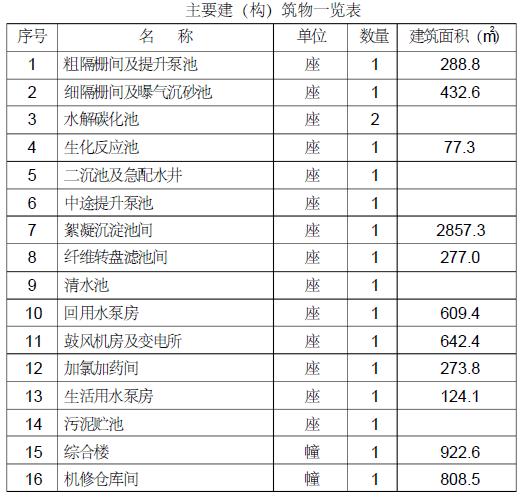 通辽市木里图污水处理厂扩建工程施工方案(211页)