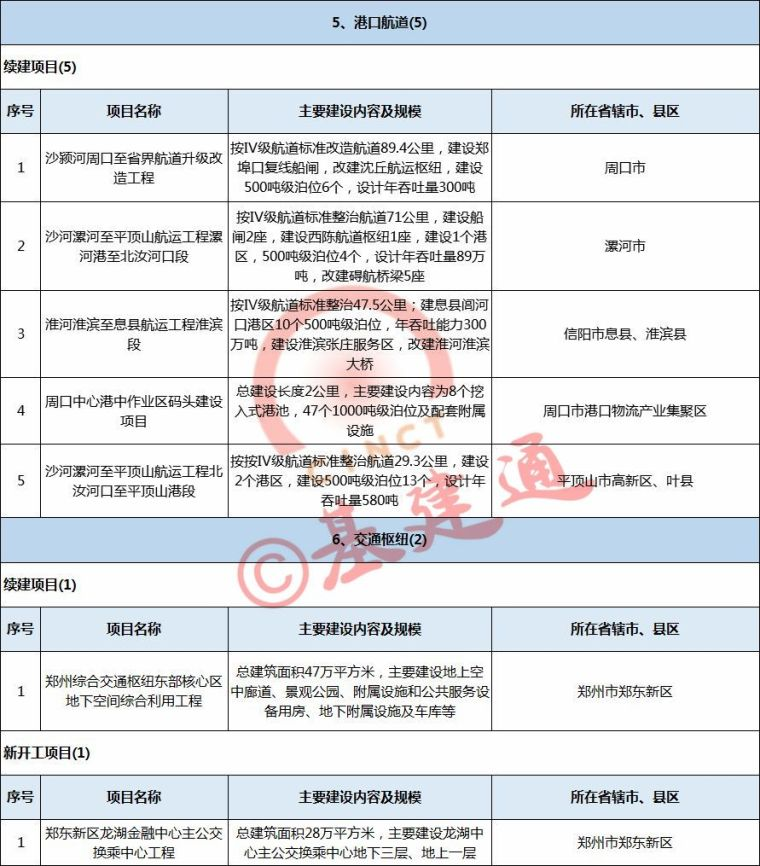 3万亿!2018年河南省铁路、公路、机场、航道项目出炉(含具体项_5